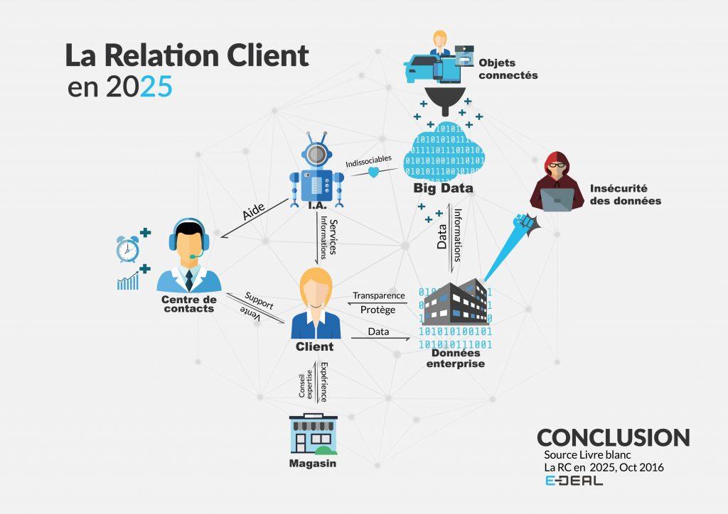 conclusions La Relation Client en 2025