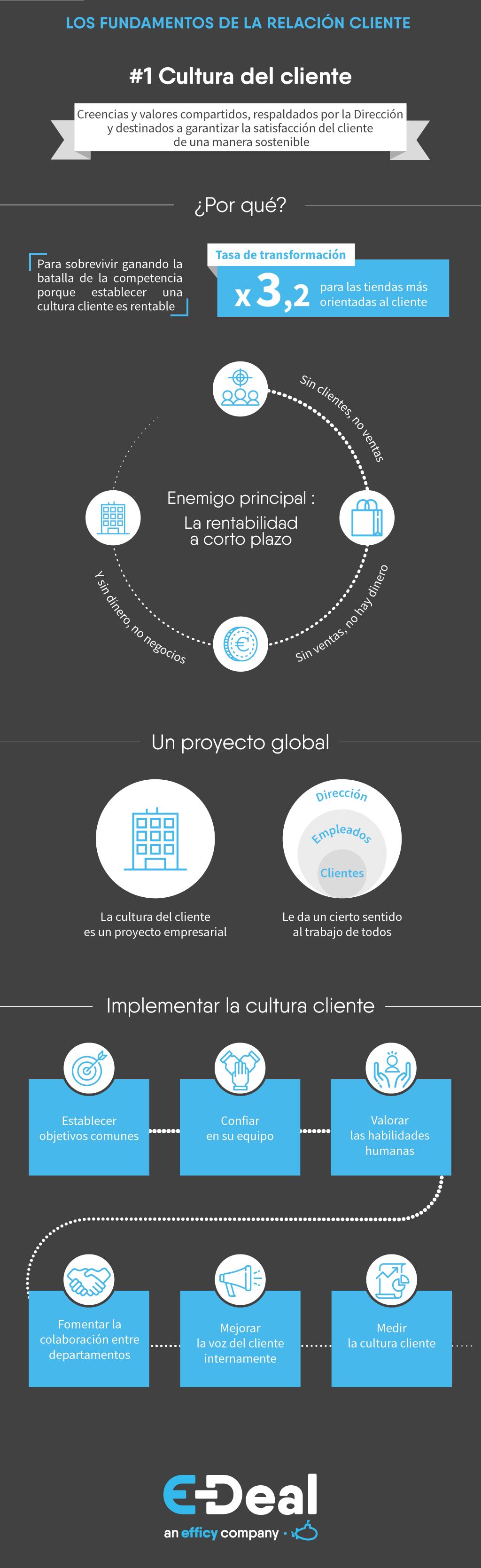 Fondamentales-RC-Cultura-cliente-ES