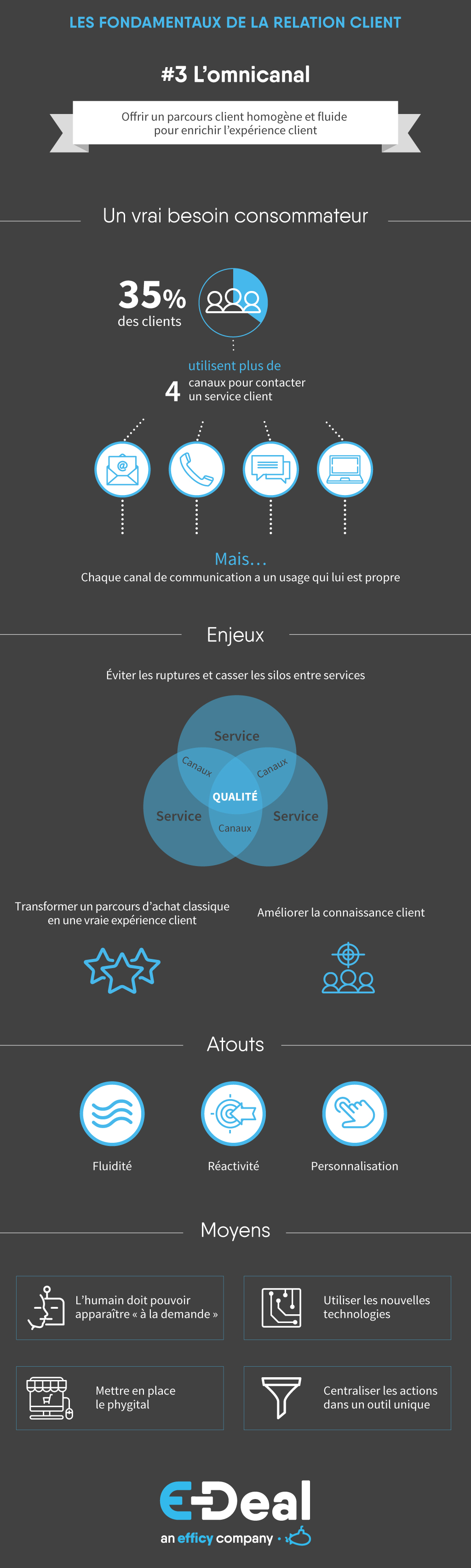 Infographie omnicanal - Relation Client