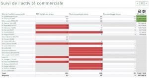 Concaténer des tableaux - CRM et KPI