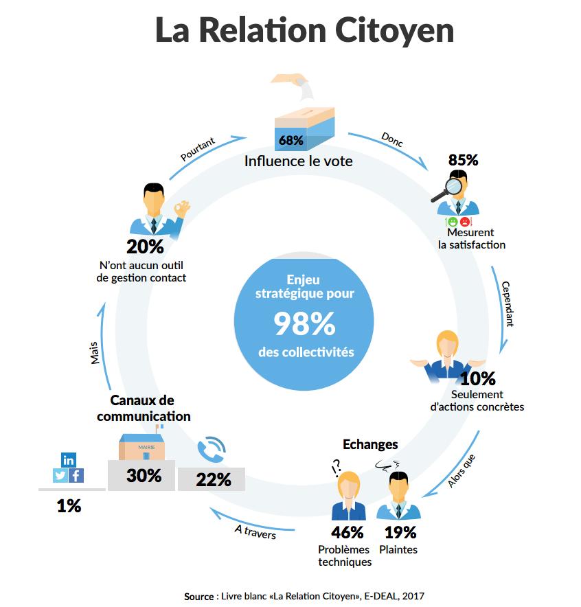 Relation Citoyen Infographie E-DEAL