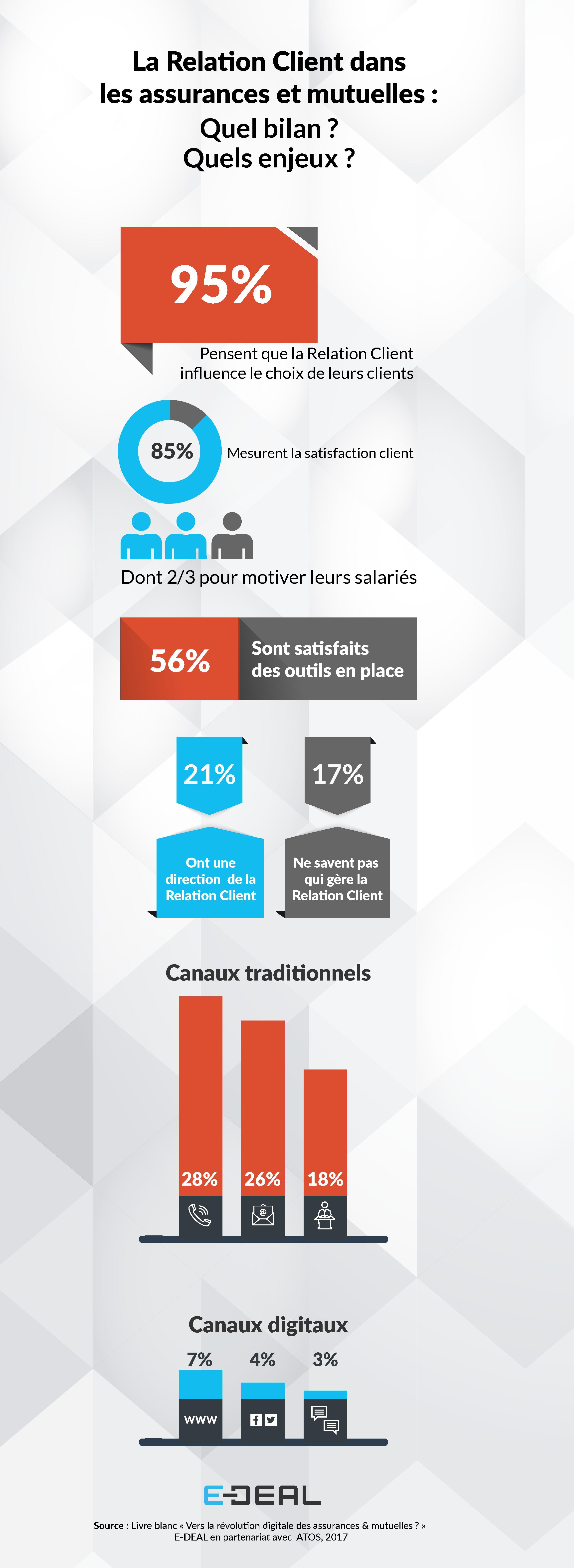 E-DEAL infographie relation client assurance et mutuelle