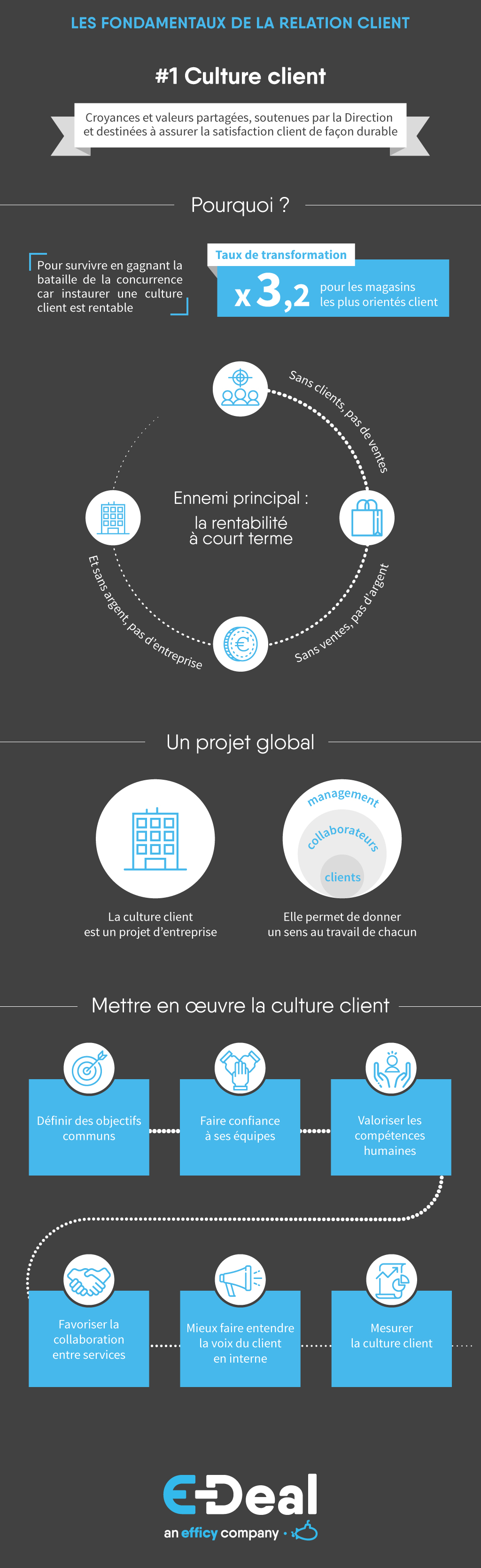 Infographie_E-Deal_CultureClient_RelationClient