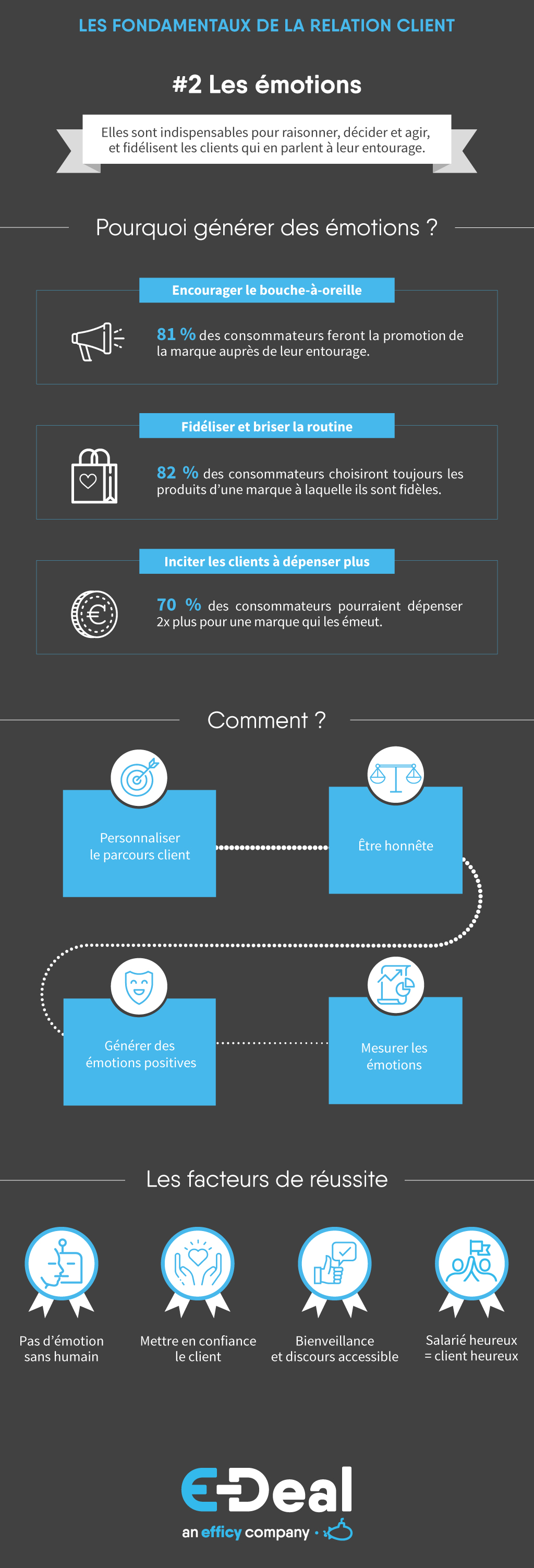 Infographie-Emotions-Relation-Client-EDeal