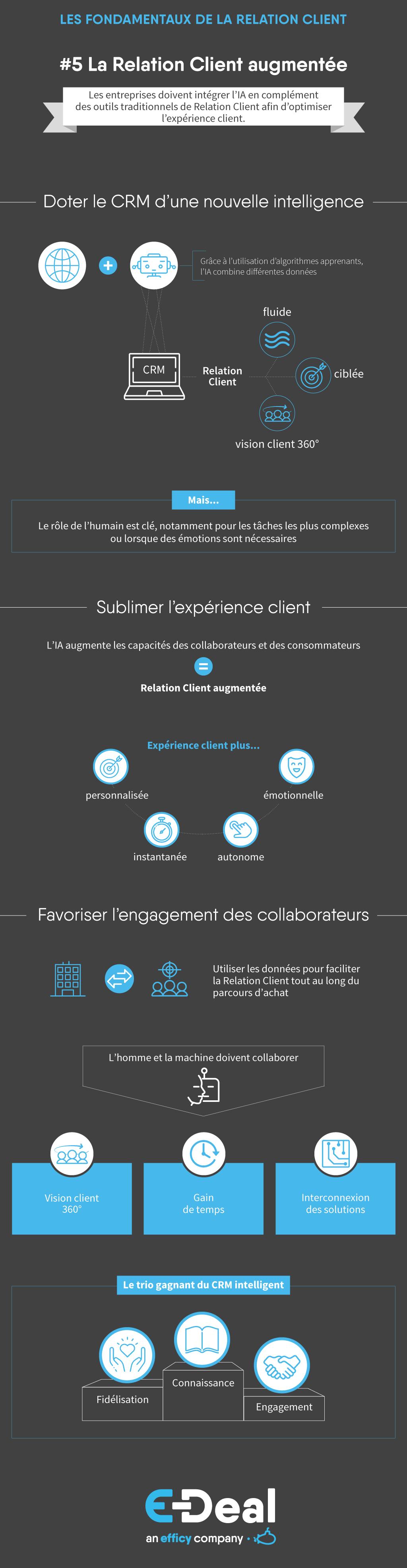 des outils traditionnels de Relation Client afin d'optimiser l'expérience client.